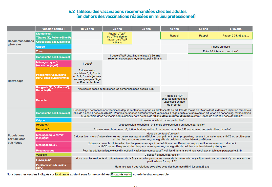 Calendrier vaccinal adulte