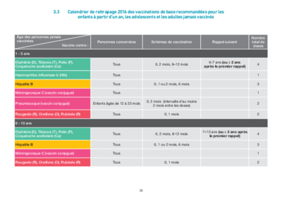 Calendrier vaccinal rattrapage 2016