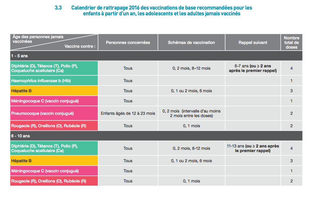 Calendrier vaccinal rattrapage 2017