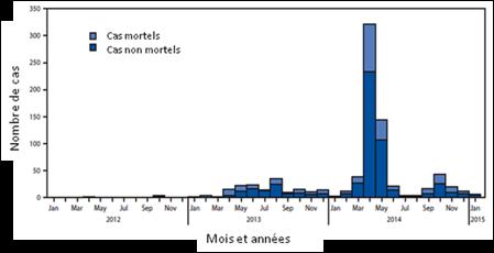 Situation épidémiologique d'ebola en guinée